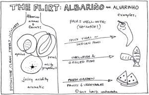 Albarino #WineStudio